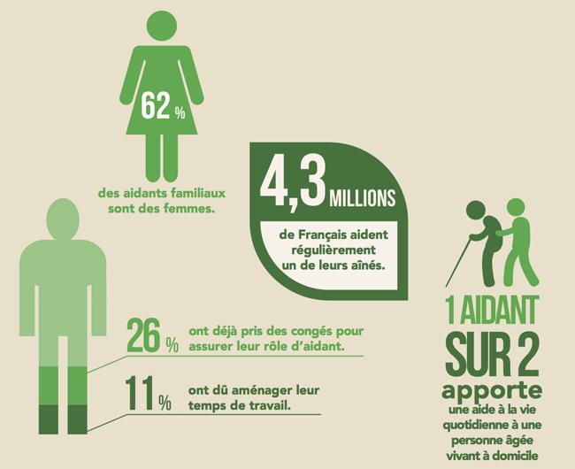 Les chiffres sur les aidants en France